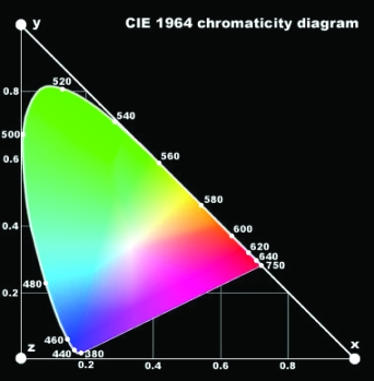 [Chromacity Diagram]